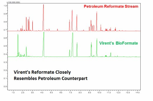 Biomass Fuel Production with Virent's Spectrographic Comparison of its gasoline compared to industry standard