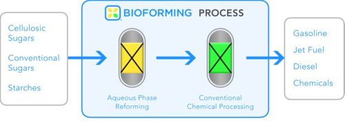 Biomass Fuel Production - Virent's Process