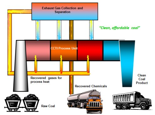 Clean Coal Technologies Inc Process Diagram