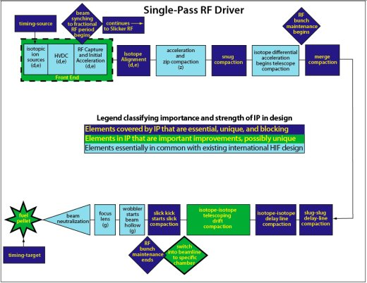 Heavy Ion Fusion 2011 Schema of Fusion Power Corporation's Accelerator Driver