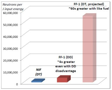 Lawrenceville Plasma Physics Neutron Output for their machine compared with an equivalent input power in the NIF project