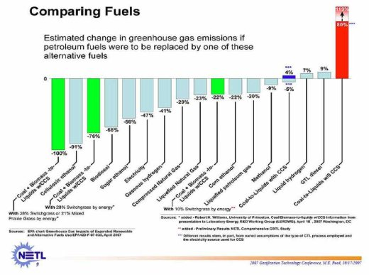 Graphical comparison for Alternative Fuels Compared to Gasoline - from US DOE sources