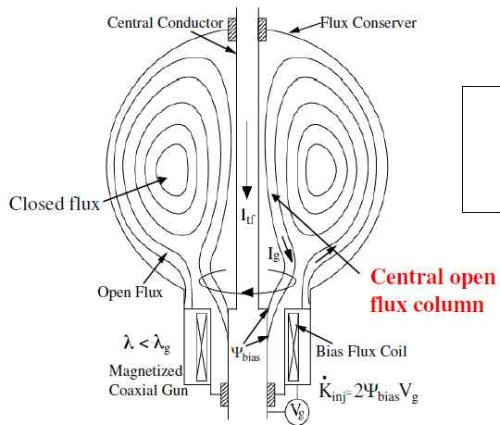 Spherical Tokamak Coaxial Helicity Injection diagram