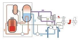 a nuclear reactor regulates a high energy chain reaction