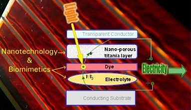 Illustration of construction of a Dye Solar Cell withTitanium Nanoparticles