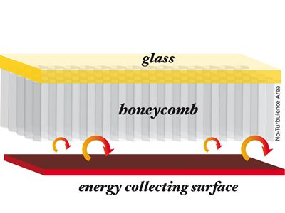 Losses through convection limited by the polymer honeycomb layer