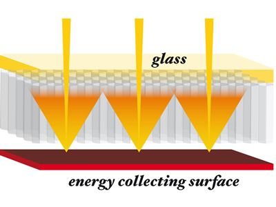 Control of infra red energy within the TIGI Solar thermal panel