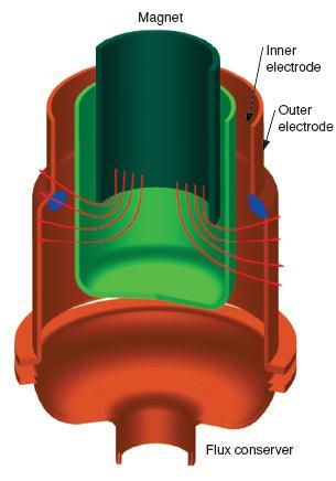 Spheromak Diagramatic Illustration of Construction of SSPX