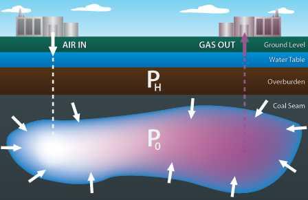 Clean Coal Technologies through Underground Coal Gassification