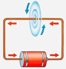 Z-Pinch Created by Magnetic Field About Transmitted Current