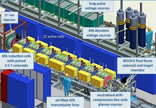 AFRD NCDX-II Lithium Ion Accelerator Diagram