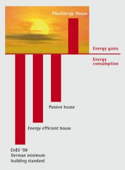 Energy Savings and Gains from Different Building Ideas