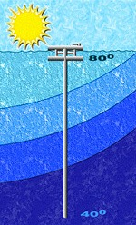 Solar Power Alternative Energy from variations in ocean temperatures