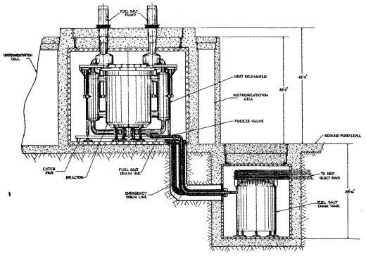 Thorium Reactors diagram of Proposed Molten Salt Reactor