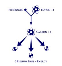 Focus Fusion Society supports aneutronic fusion with hydrogen and boron producing helium