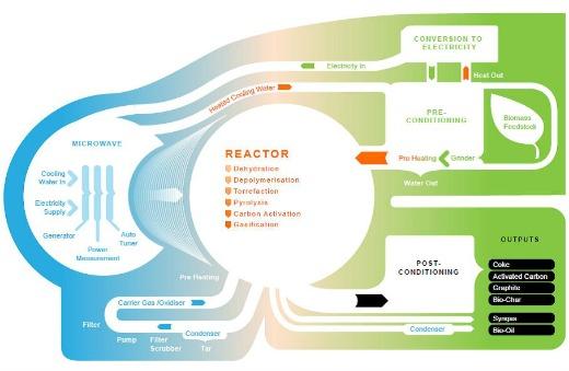 CarbonScape process for Biomass Fuel Production