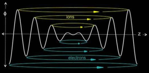 Electrostatic Confinement Fusion Schema of Energy Levels