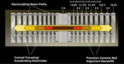 Electrostatic Confinement Fusion illustration of the five different energy level ions